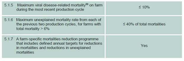 Mortality standard