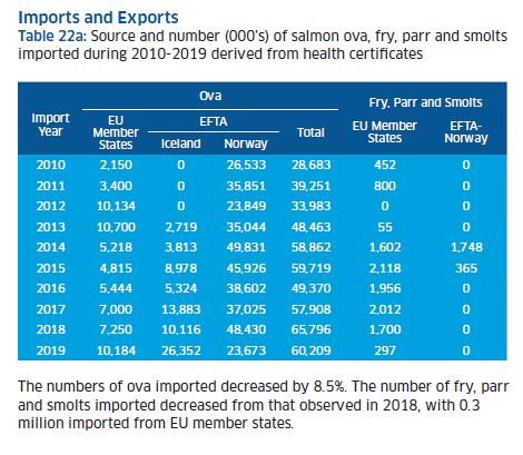 2019 Fish Farm Survey #2 Ova imports