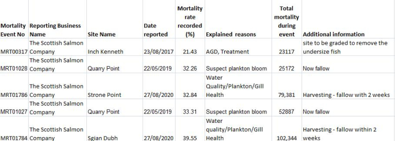 Morts 6 Nov 2020 data # 2