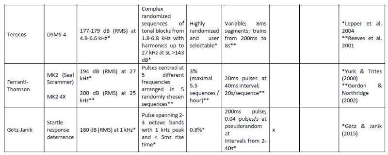 SARF ADD report #17 ADD types