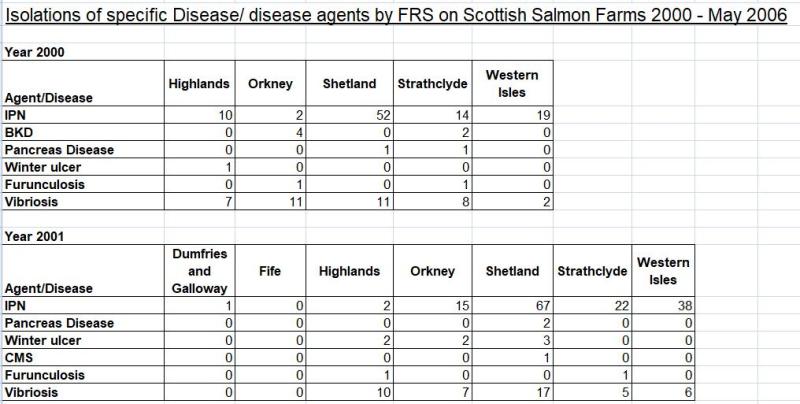 Diseases in Scottish salmon farming 2000 to 2005