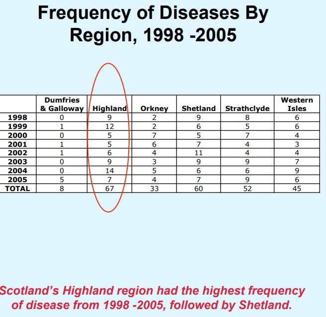 Diseases Scotland 1980-2005 table #3