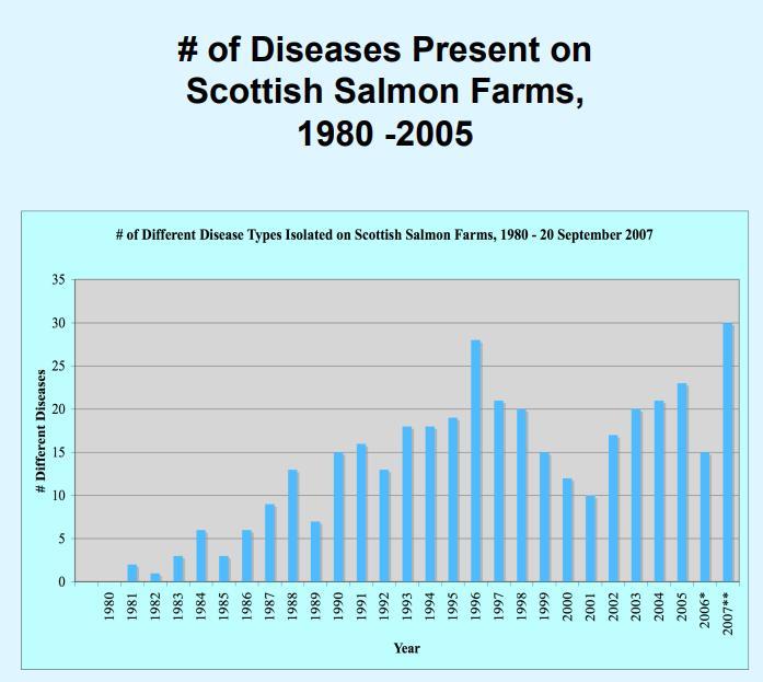 Diseases Scotland 1980-2005 table #4