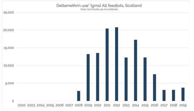 Deltamethrin graphs Corin March 2021 #2 total