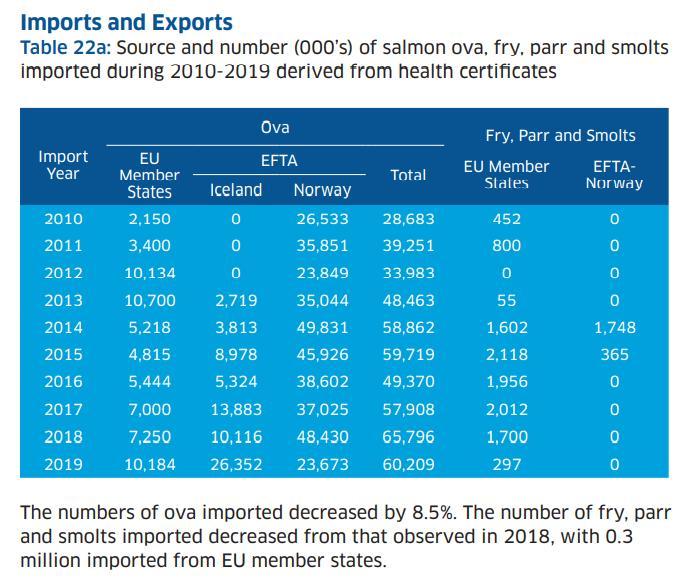 Salmondemic blog July 2021 #43 import data