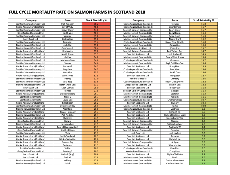 ISSF mort data 2018 to 2020 Aug 2021 #6 2018