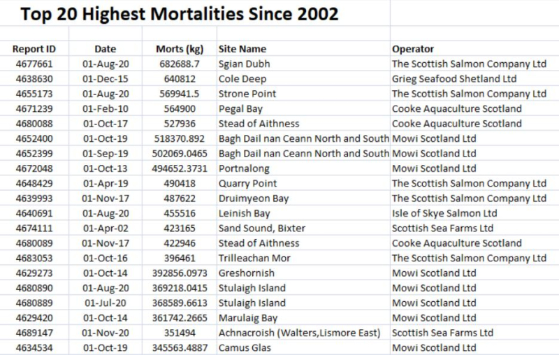 July 2021 blog #2 Top 20 worst since 2002