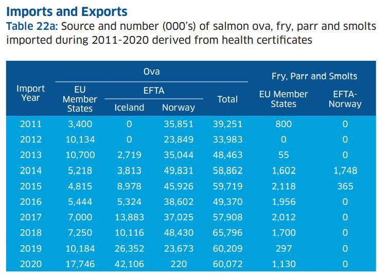 2020 Scottish Fish Farm Survey #1
